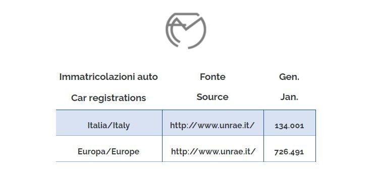 chart car registrations