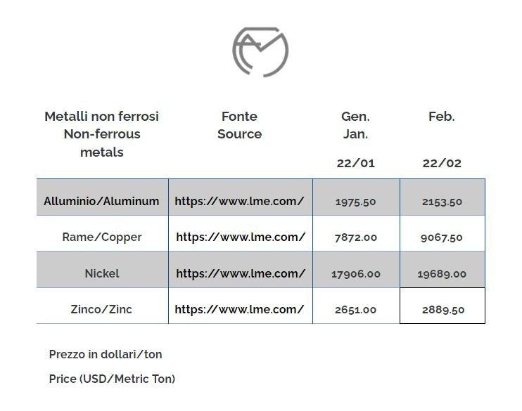 Non ferrous metals prices