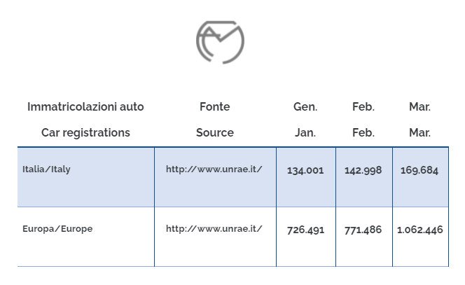 Car registrations in march